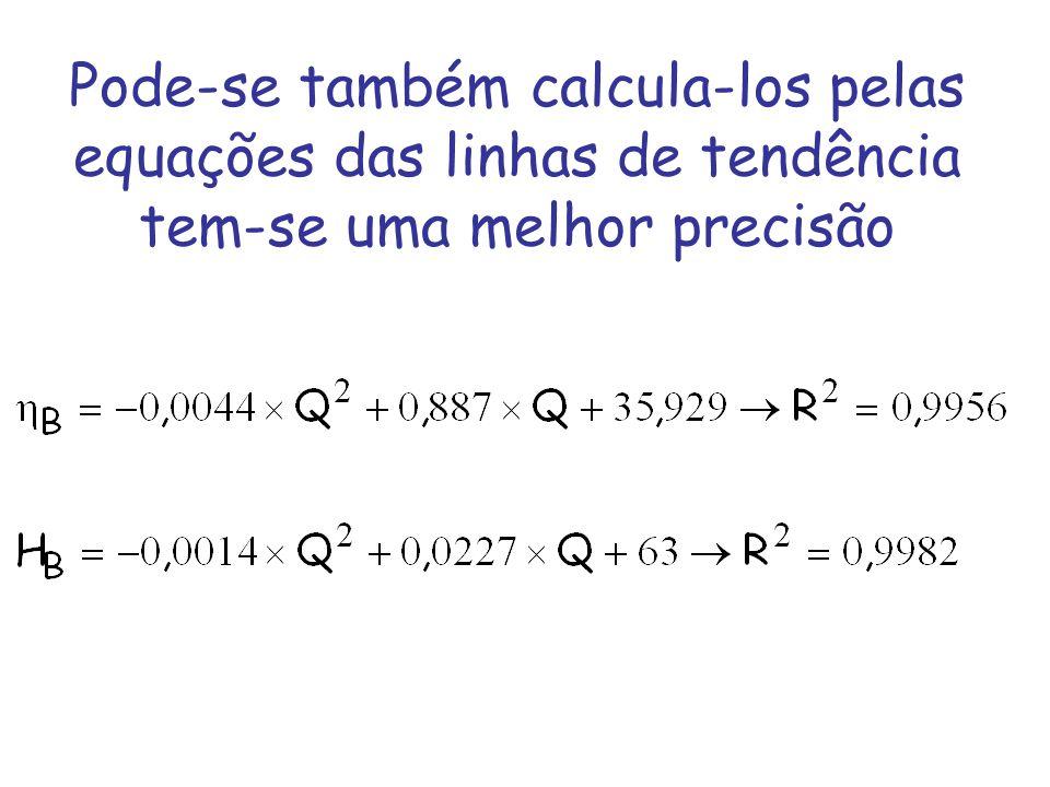 Pode-se também calcula-los pelas equações das linhas de tendência tem-se uma melhor precisão