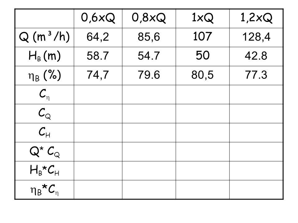 0,6xQ 0,8xQ. 1xQ. 1,2xQ. Q (m³/h) 64,2. 85,6. 107. 128,4. HB (m) 58.7. 54.7. 50. 42.8. hB (%)