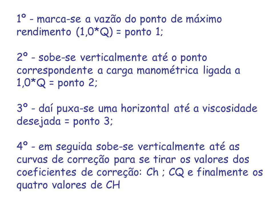 1º - marca-se a vazão do ponto de máximo rendimento (1,0