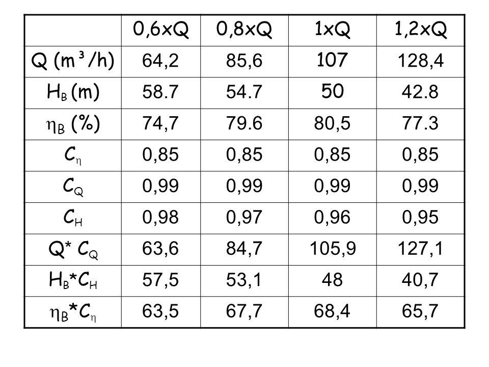 0,6xQ0,8xQ. 1xQ. 1,2xQ. Q (m³/h) 64,2. 85,6. 107. 128,4. HB (m) 58.7. 54.7. 50. 42.8. hB (%) 74,7. 79.6.
