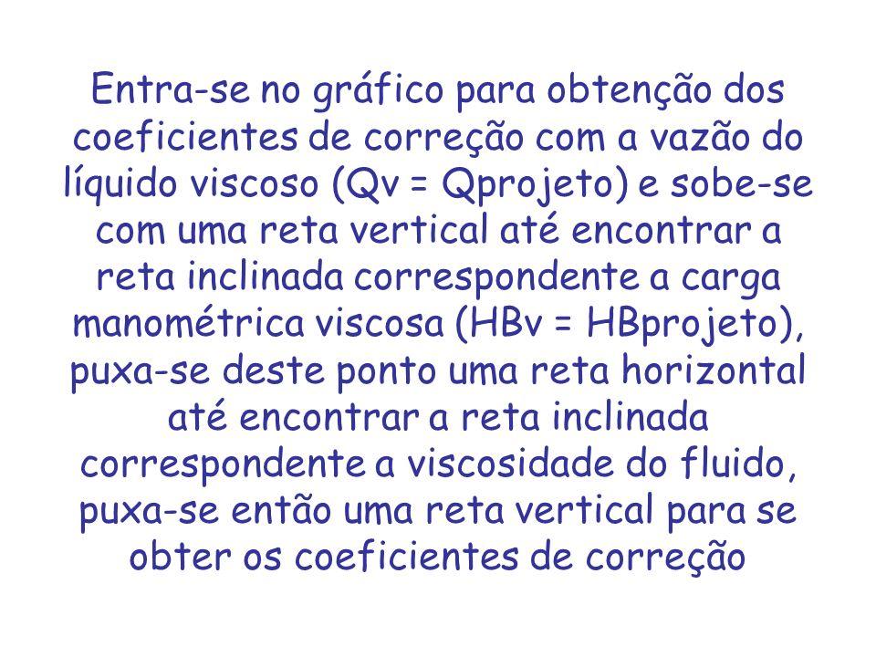 Entra-se no gráfico para obtenção dos coeficientes de correção com a vazão do líquido viscoso (Qv = Qprojeto) e sobe-se com uma reta vertical até encontrar a reta inclinada correspondente a carga manométrica viscosa (HBv = HBprojeto), puxa-se deste ponto uma reta horizontal até encontrar a reta inclinada correspondente a viscosidade do fluido, puxa-se então uma reta vertical para se obter os coeficientes de correção
