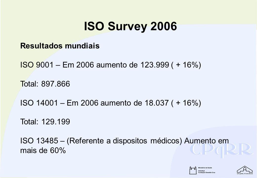 ISO Survey 2006 Resultados mundiais