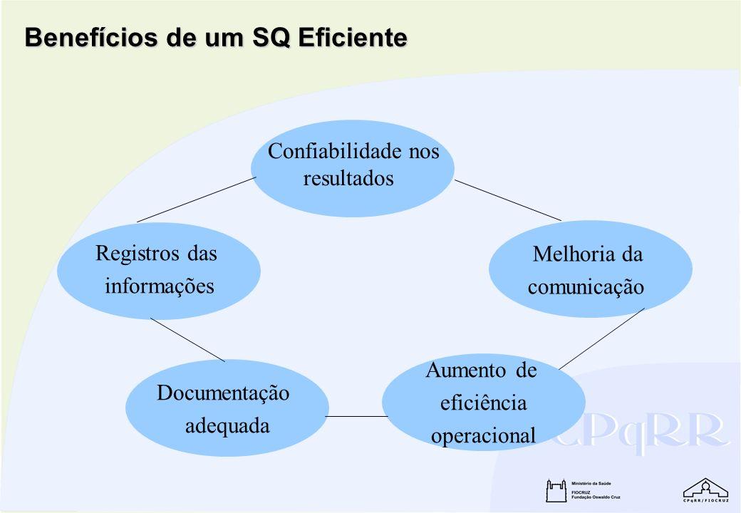 Benefícios de um SQ Eficiente