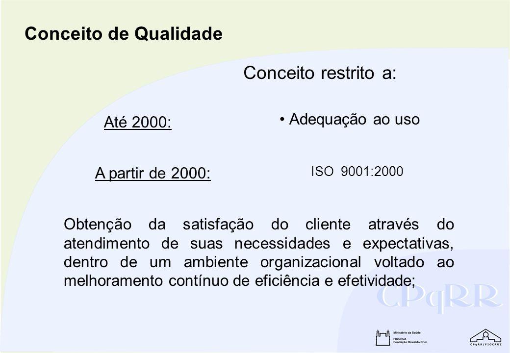 Conceito de Qualidade Conceito restrito a: Adequação ao uso Até 2000: