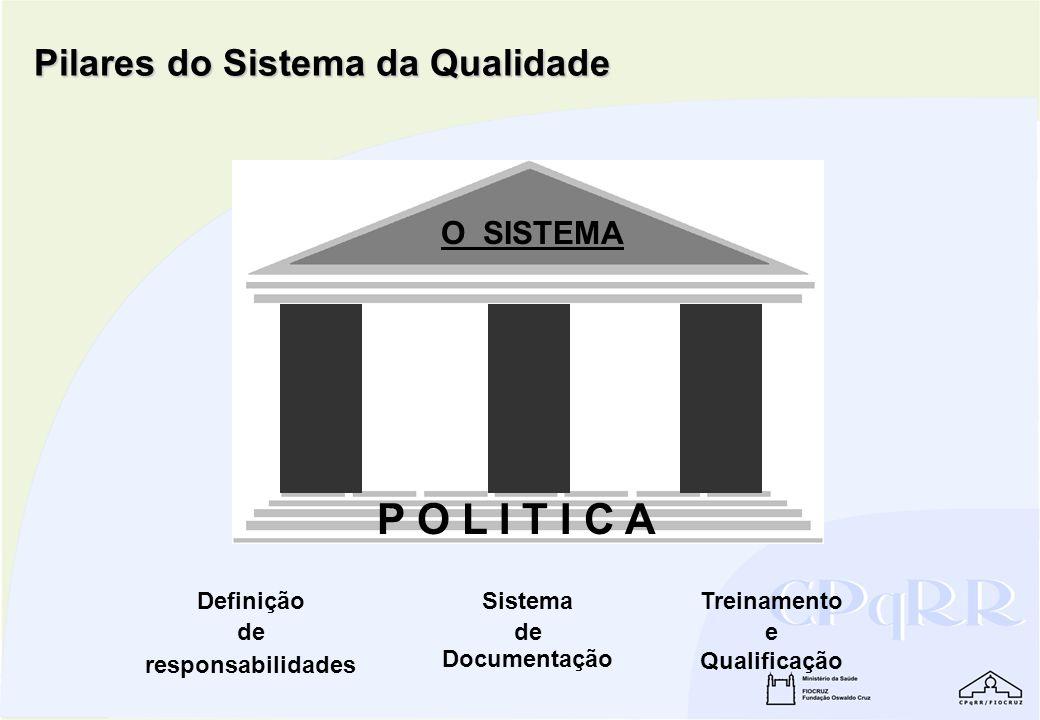 P O L I T I C A Pilares do Sistema da Qualidade O SISTEMA Definição de
