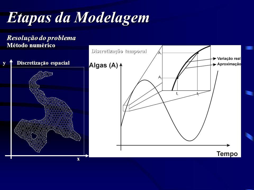 Etapas da Modelagem Resolução do problema Método numérico