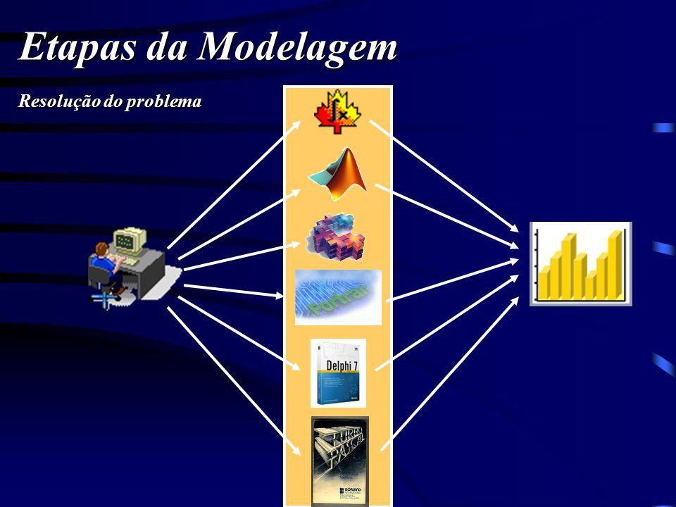 Etapas da Modelagem Resolução do problema