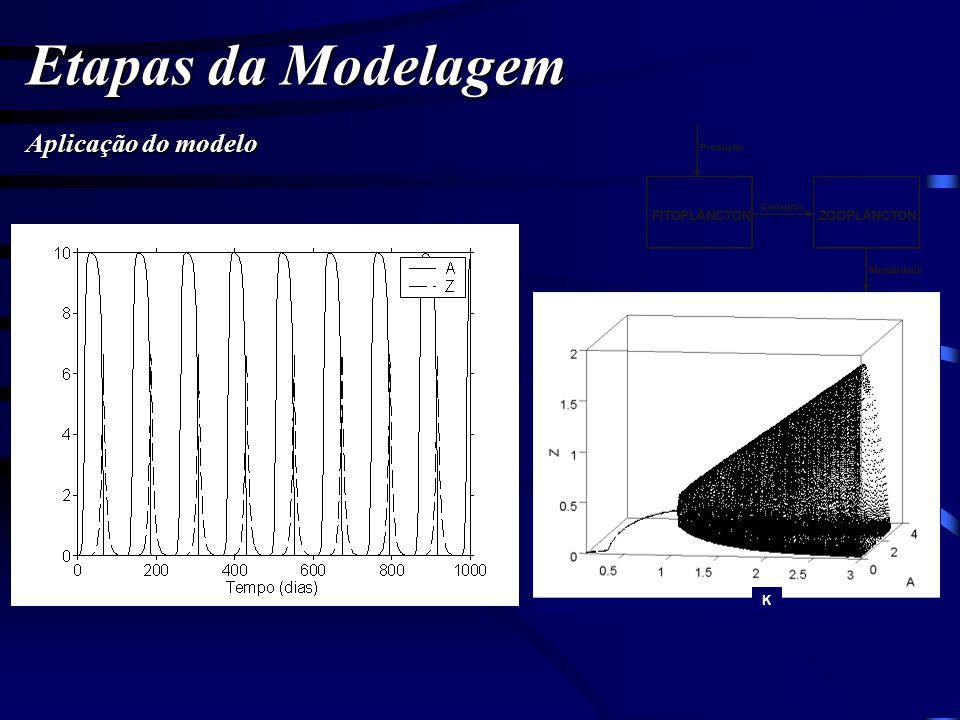 Etapas da Modelagem Aplicação do modelo K