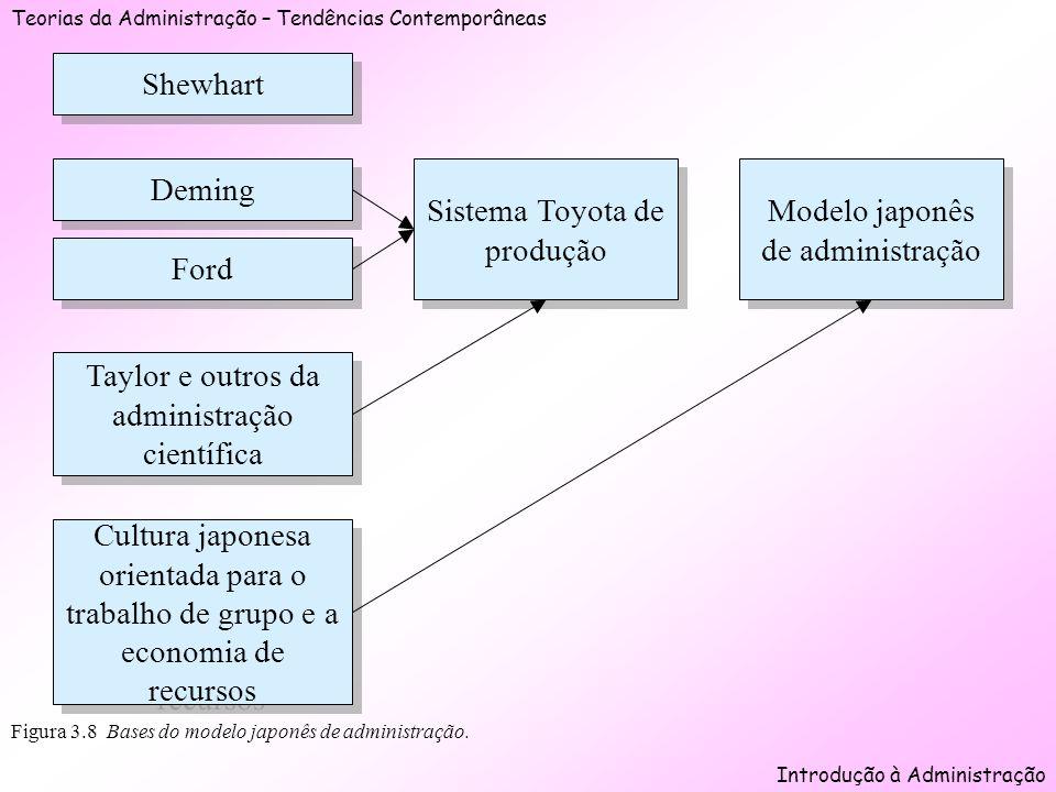 Modelo japonês de administração Sistema Toyota de produção