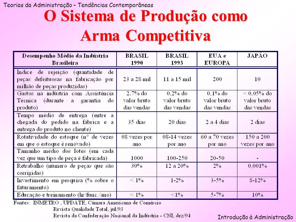 O Sistema de Produção como Arma Competitiva