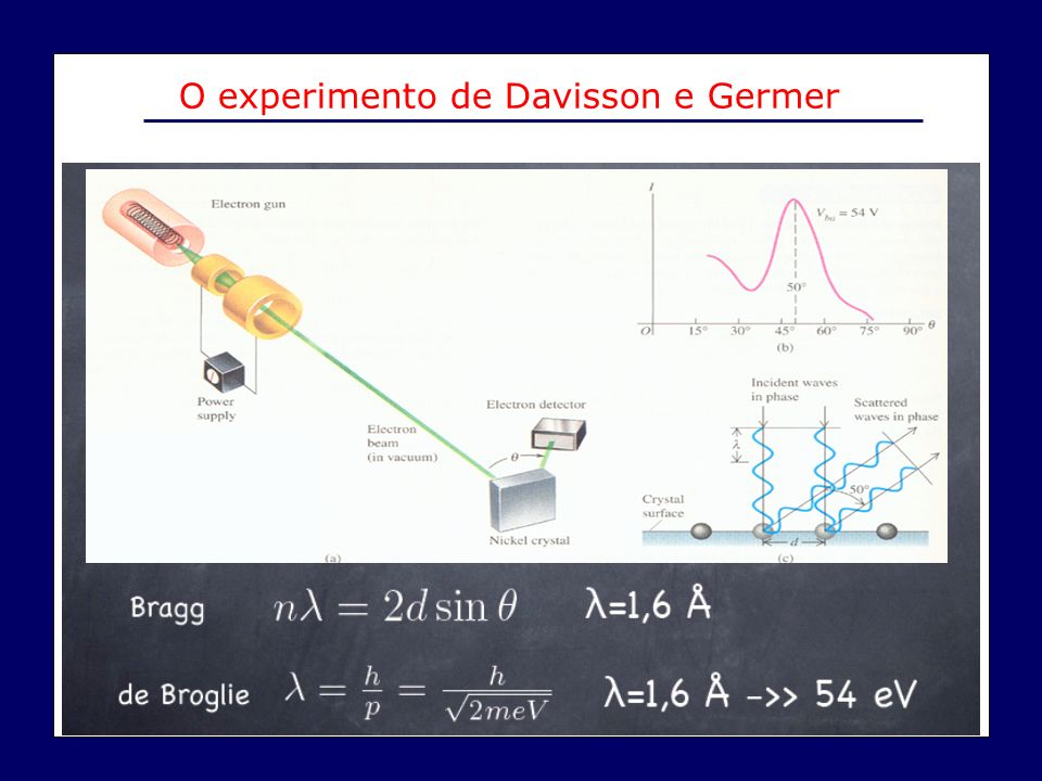 O experimento de Davisson e Germer