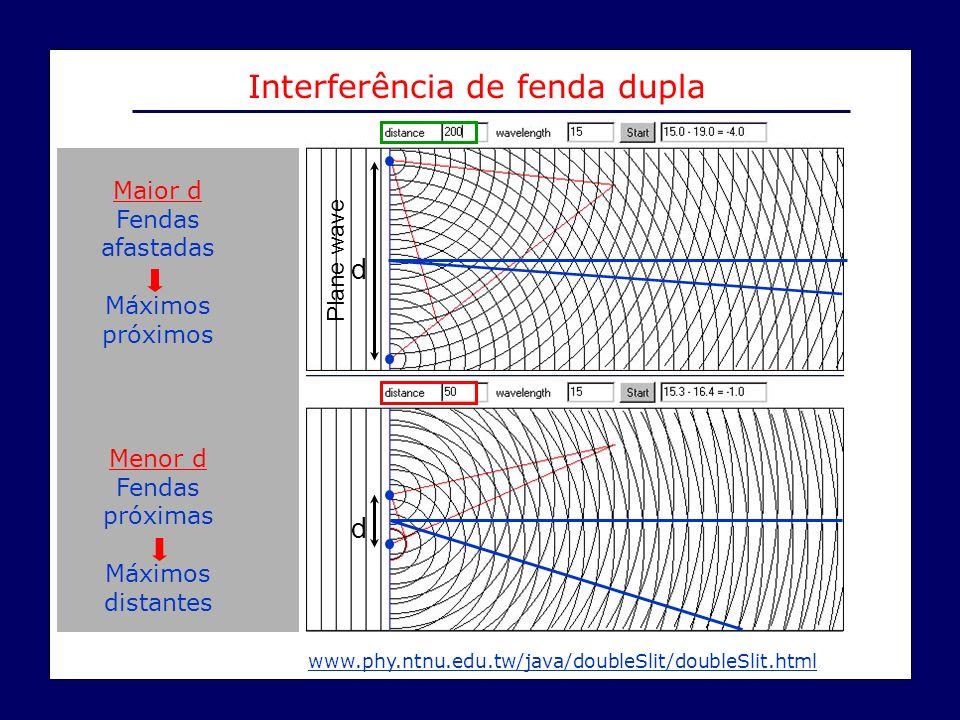 Interferência de fenda dupla