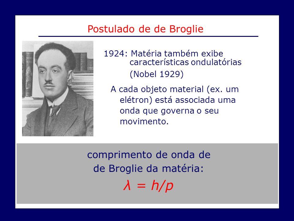 λ = h/p Postulado de de Broglie comprimento de onda de