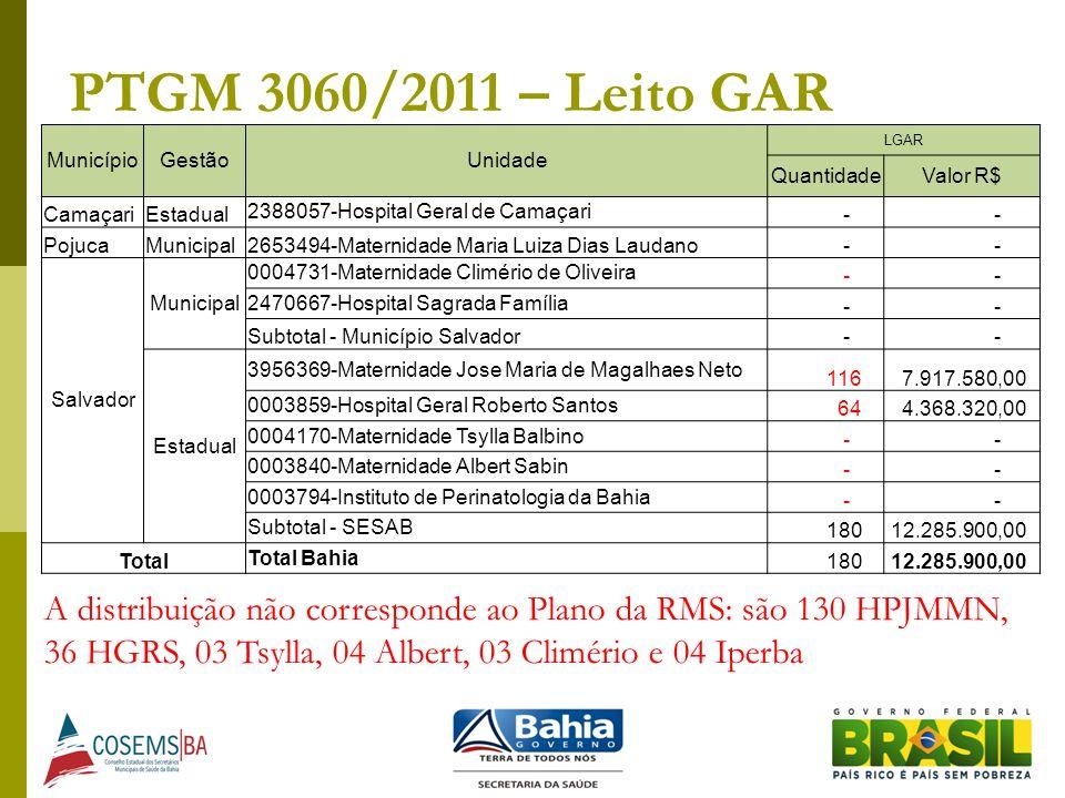 PTGM 3060/2011 – Leito GAR Município. Gestão. Unidade. LGAR. Quantidade. Valor R$ Camaçari. Estadual.