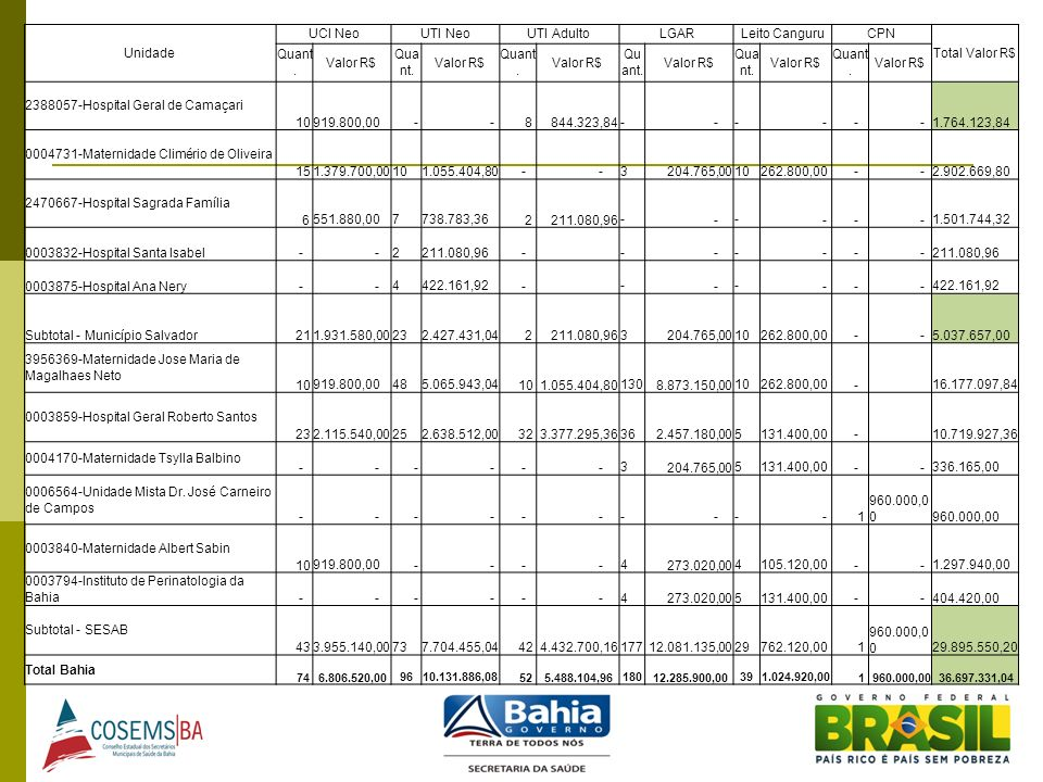 2388057-Hospital Geral de Camaçari 10 919.800,00 - 8 844.323,84