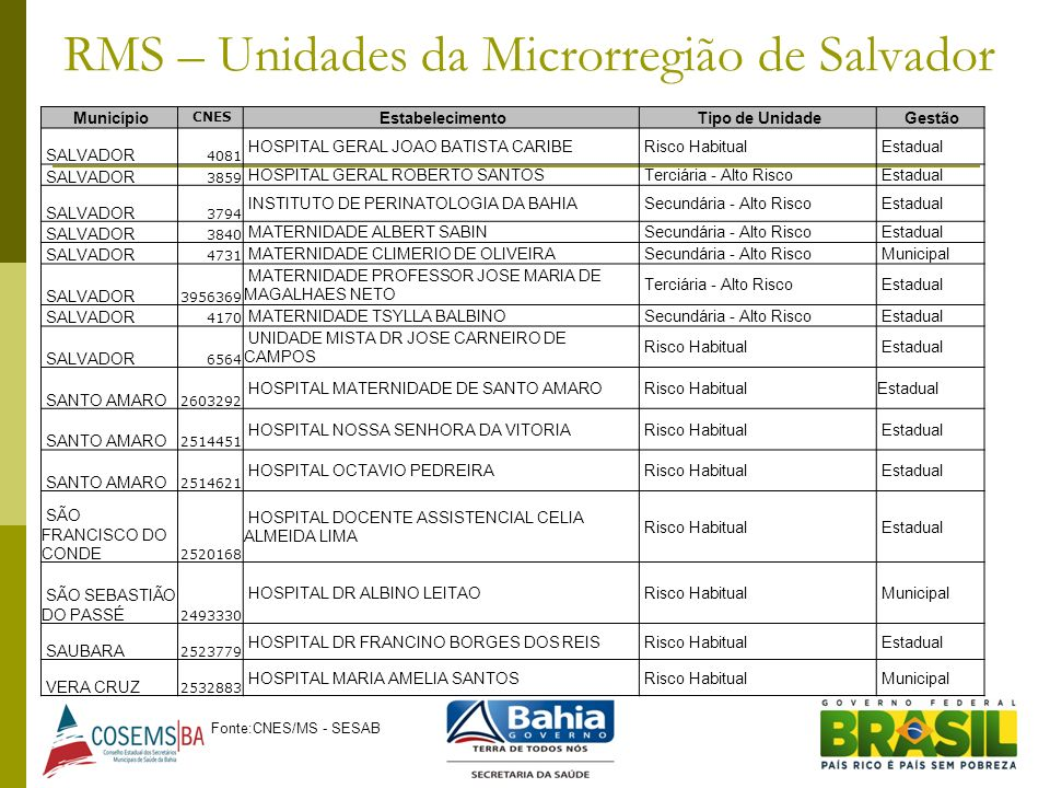 RMS – Unidades da Microrregião de Salvador