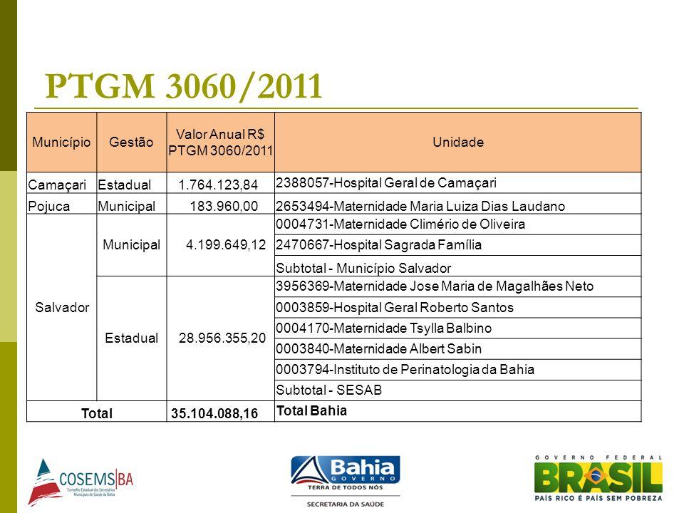 PTGM 3060/2011 Município Gestão Valor Anual R$ PTGM 3060/2011 Unidade