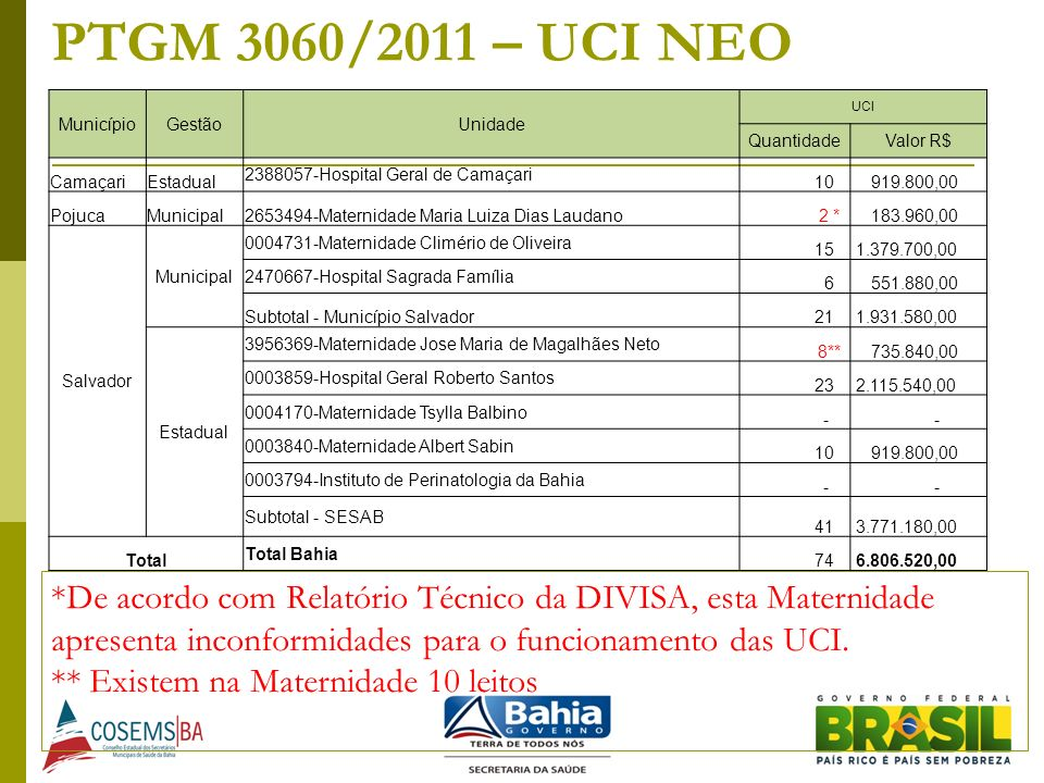 PTGM 3060/2011 – UCI NEO Município. Gestão. Unidade. UCI. Quantidade. Valor R$ Camaçari. Estadual.