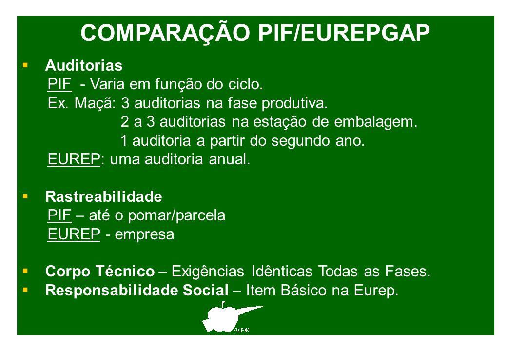 COMPARAÇÃO PIF/EUREPGAP