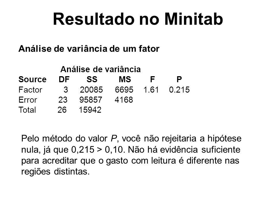 Resultado no Minitab Análise de variância de um fator