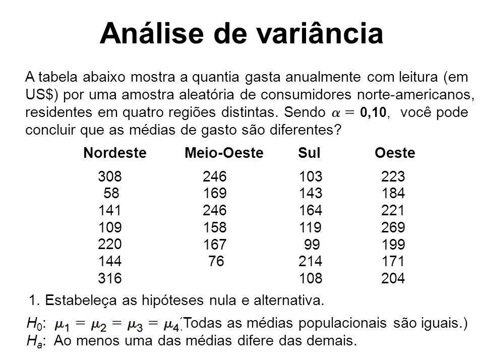 Análise de variância