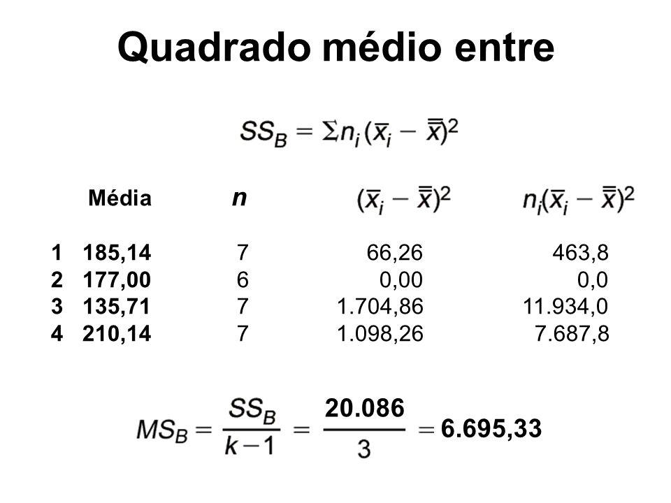 Quadrado médio entre 20.086 6.695,33 Média n 1 185,14 7 66,26 463,8