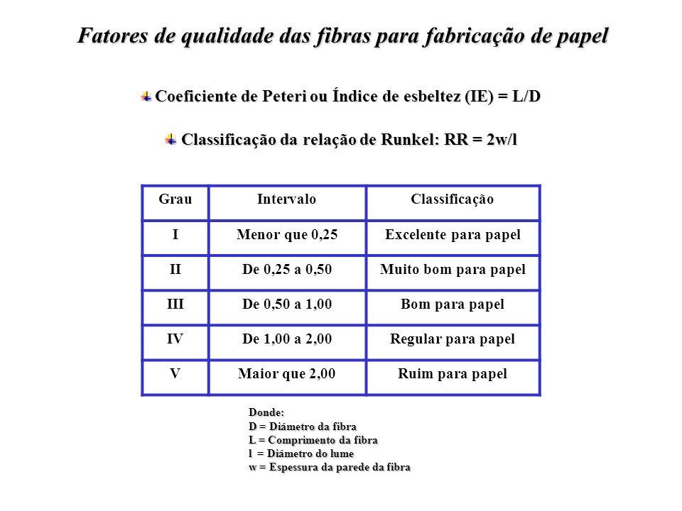 Fatores de qualidade das fibras para fabricação de papel