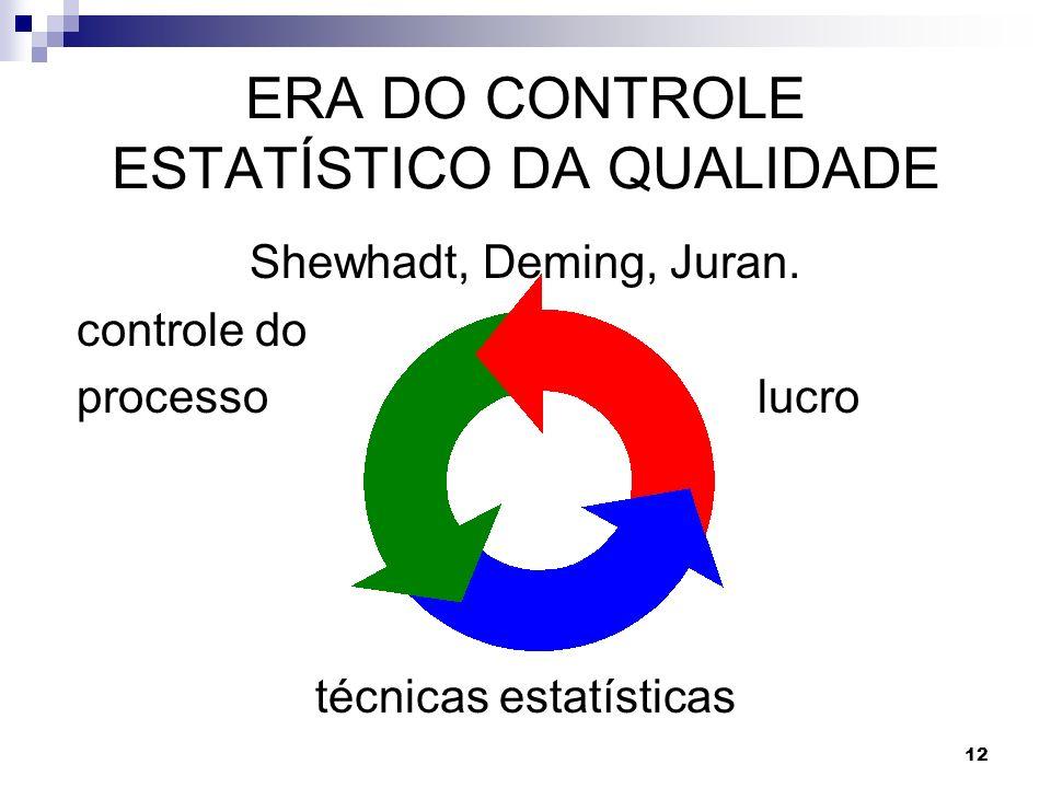 ERA DO CONTROLE ESTATÍSTICO DA QUALIDADE