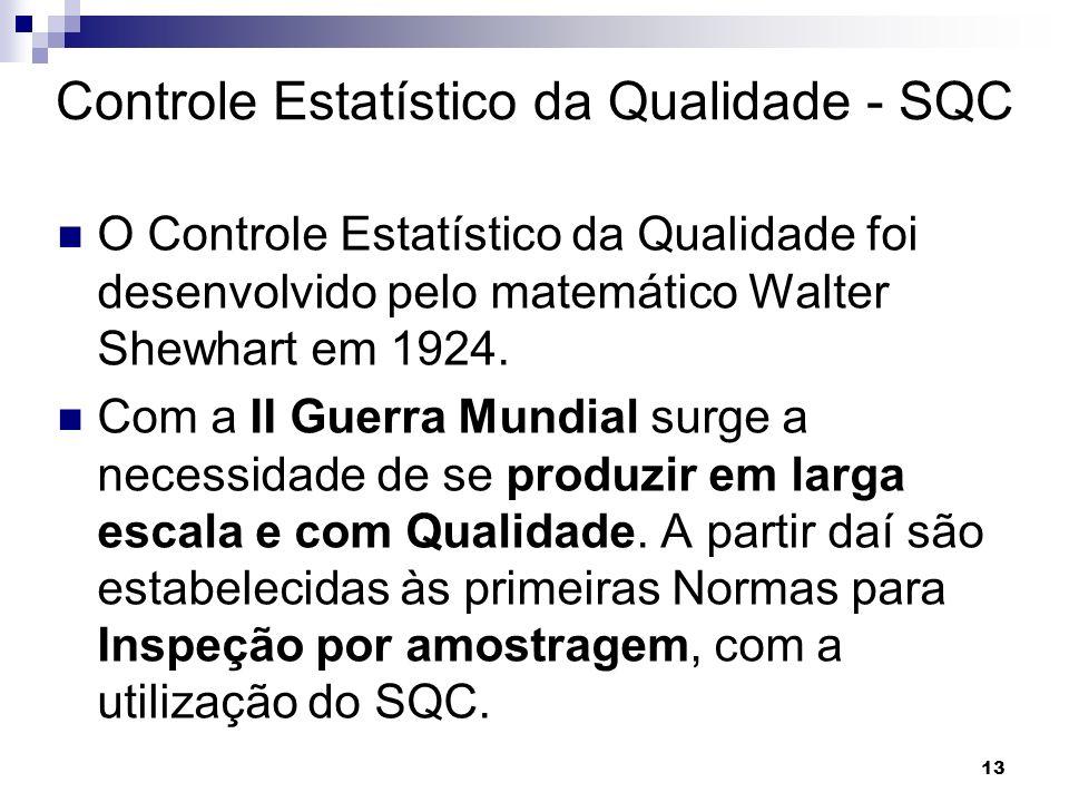 Controle Estatístico da Qualidade - SQC