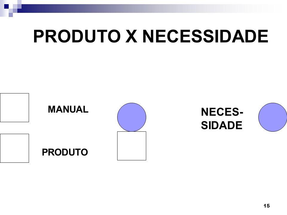 PRODUTO X NECESSIDADE PRODUTO MANUALMANUAL NECES- SIDADE PRODUTO