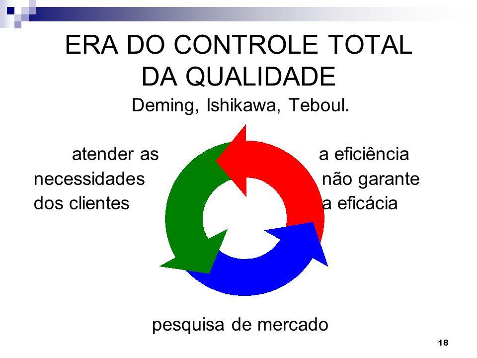 ERA DO CONTROLE TOTAL DA QUALIDADE