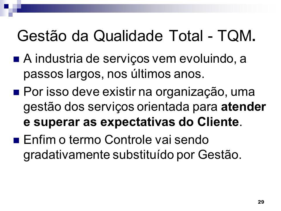 Gestão da Qualidade Total - TQM.
