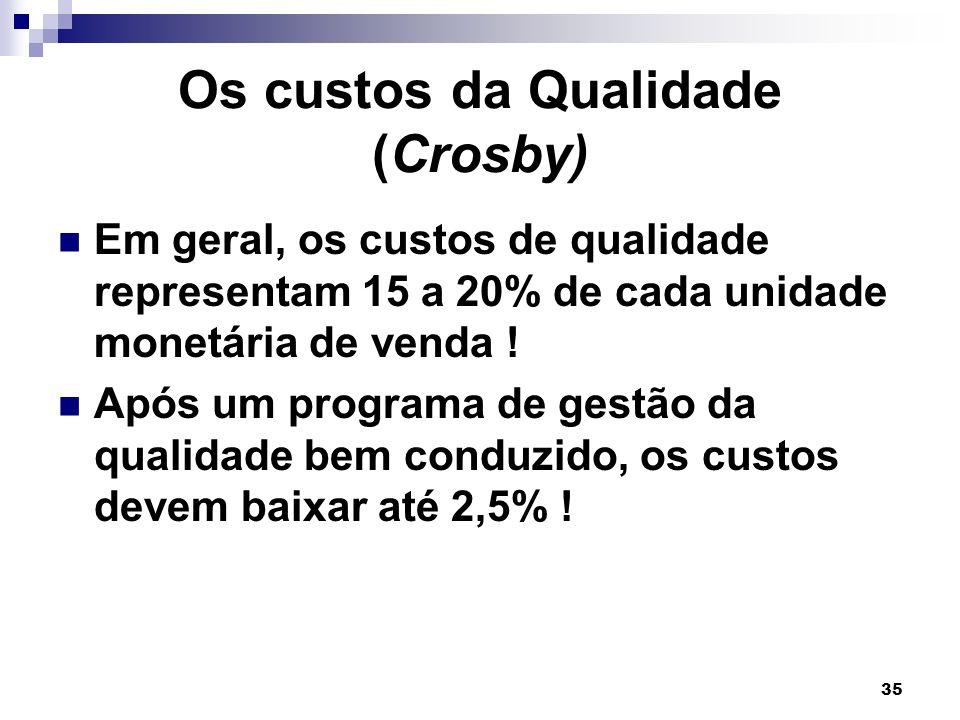 Os custos da Qualidade (Crosby)