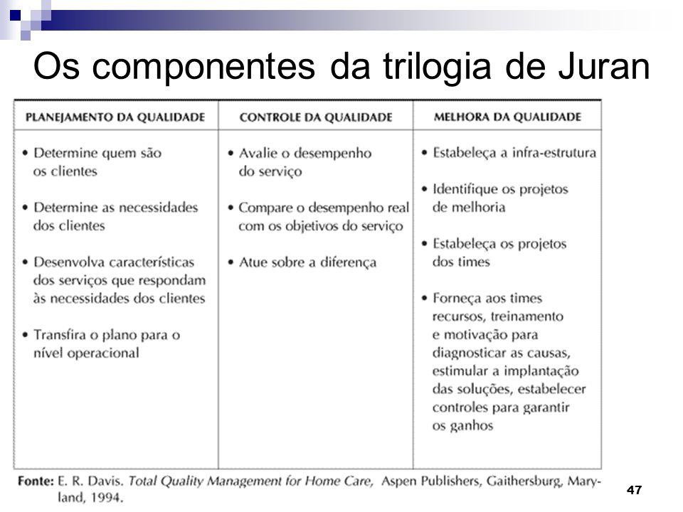 Os componentes da trilogia de Juran
