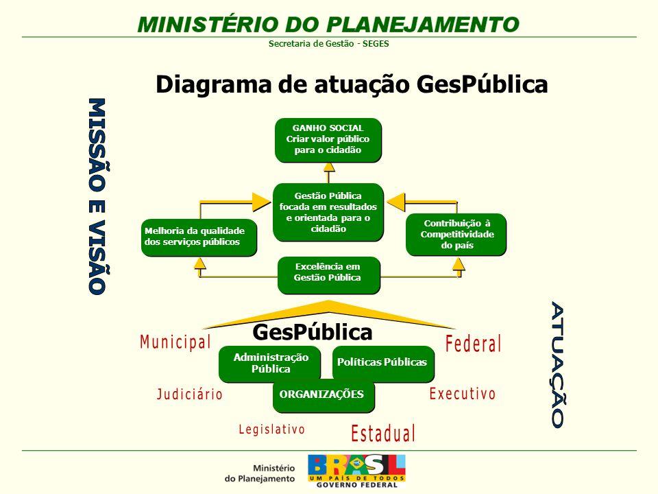 Diagrama de atuação GesPública