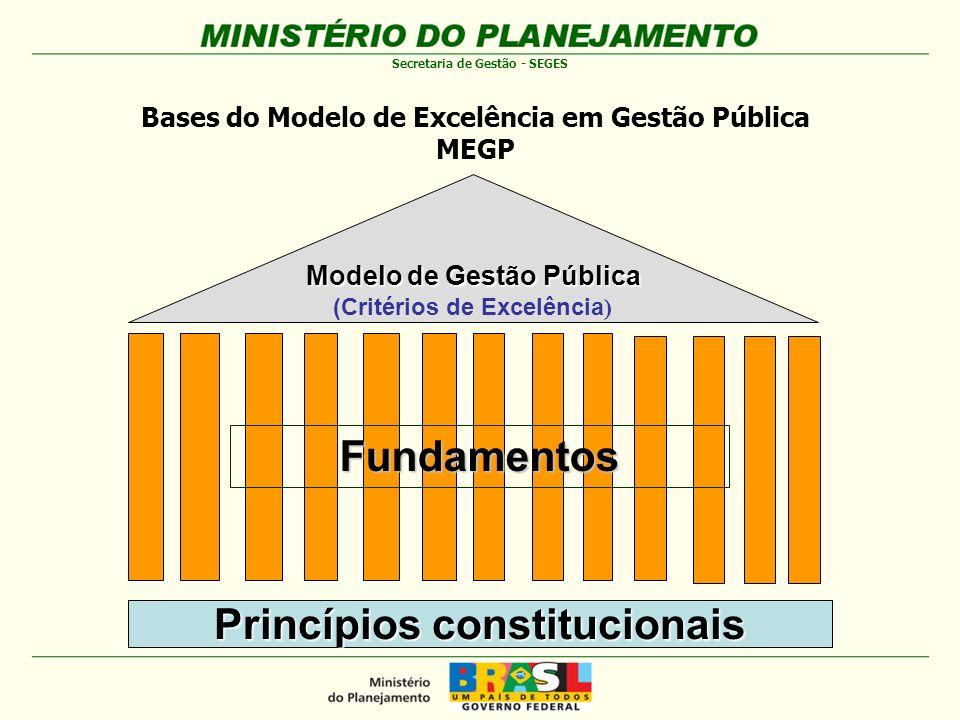 Princípios constitucionais Fundamentos