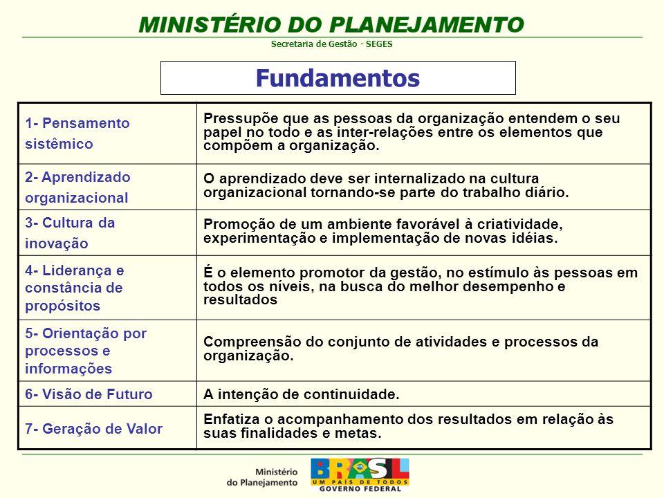 Fundamentos 1- Pensamento sistêmico