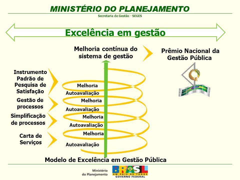 Excelência em gestão Melhoria contínua do Prêmio Nacional da