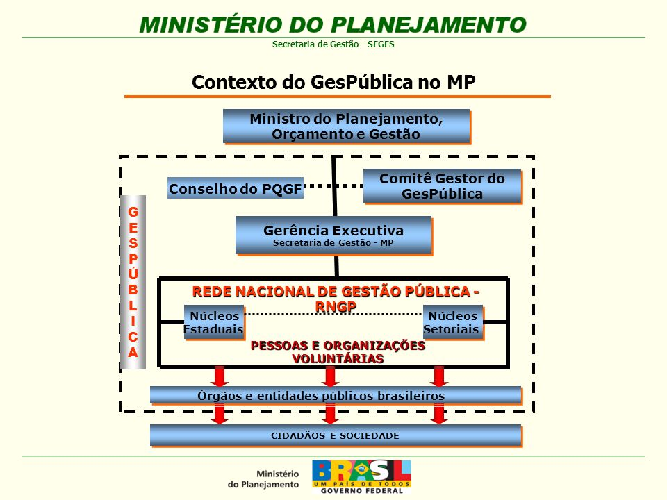 Contexto do GesPública no MP