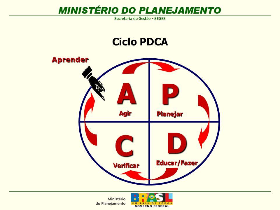Ciclo PDCA P Planejar D Educar/Fazer A Agir C Verificar Aprender