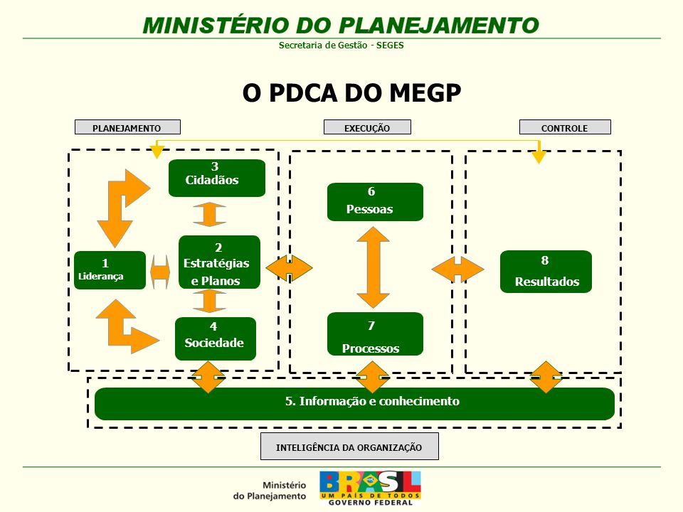 5. Informação e conhecimento INTELIGÊNCIA DA ORGANIZAÇÃO