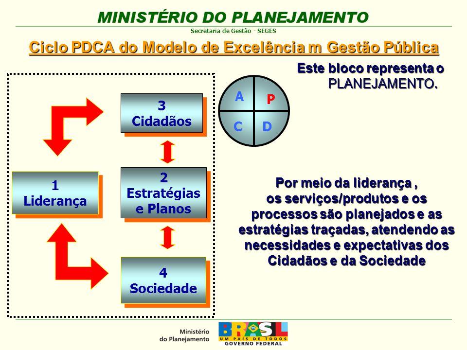 Ciclo PDCA do Modelo de Excelência m Gestão Pública