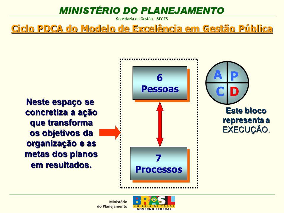 Ciclo PDCA do Modelo de Excelência em Gestão Pública