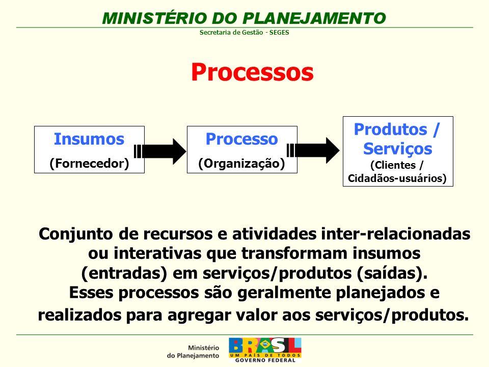 Processos Produtos / Serviços Insumos Processo