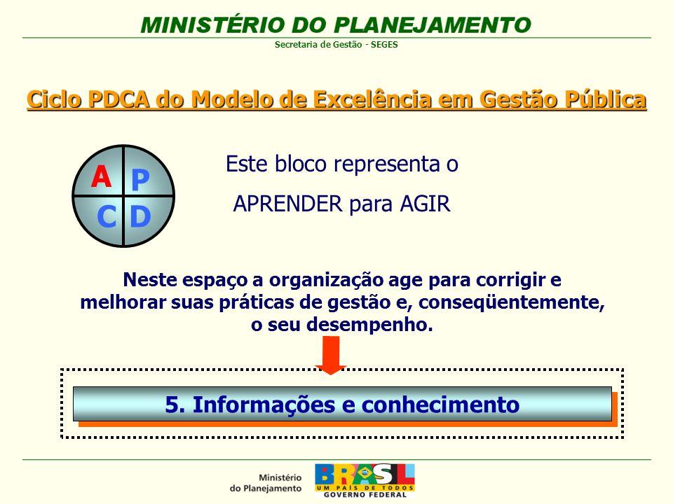 A P C D Ciclo PDCA do Modelo de Excelência em Gestão Pública