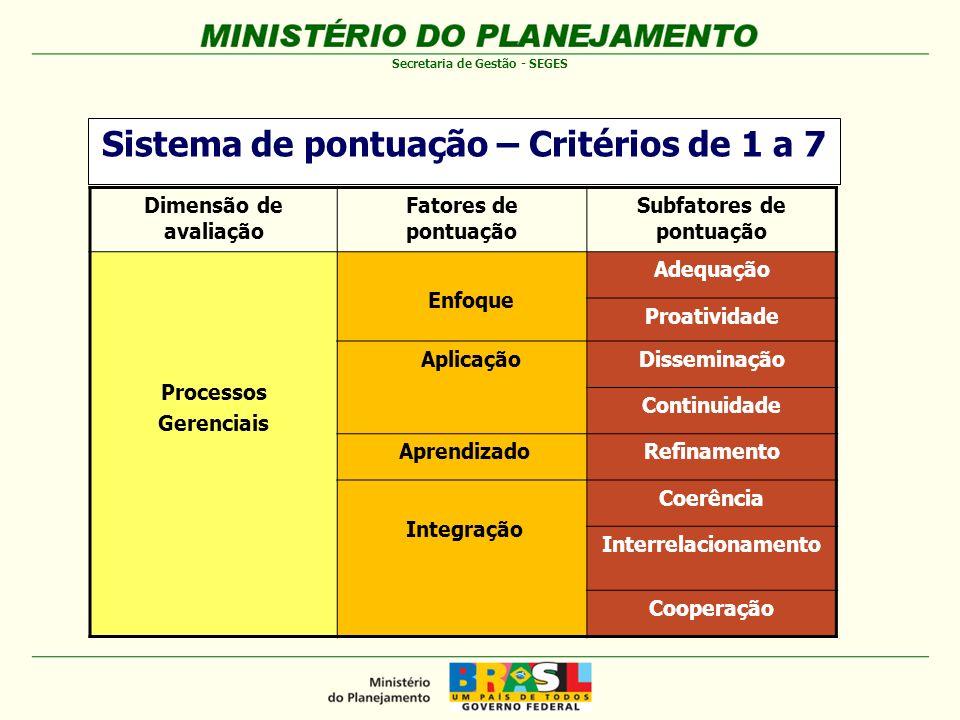 Sistema de pontuação – Critérios de 1 a 7
