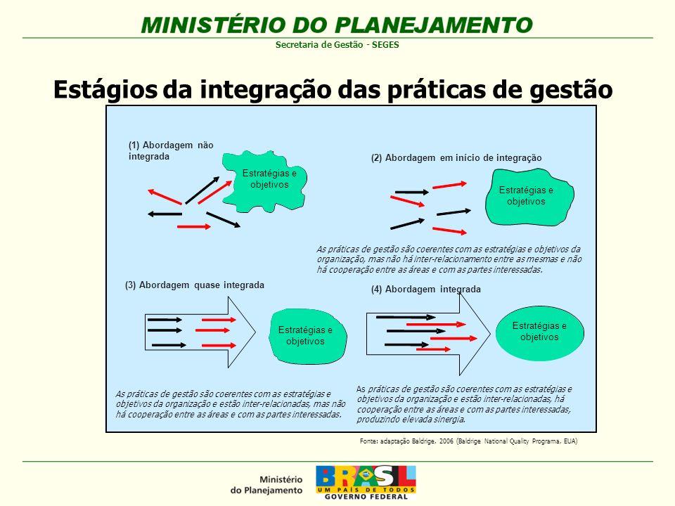 Estágios da integração das práticas de gestão