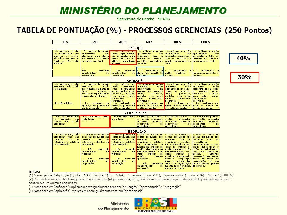TABELA DE PONTUAÇÃO (%) - PROCESSOS GERENCIAIS (250 Pontos)
