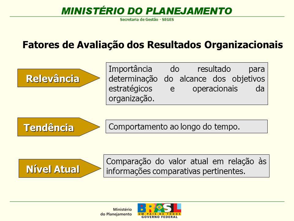 Fatores de Avaliação dos Resultados Organizacionais