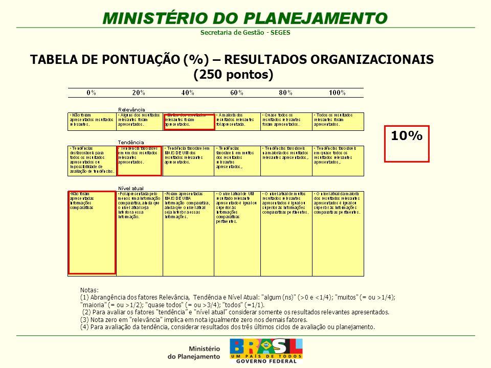 TABELA DE PONTUAÇÃO (%) – RESULTADOS ORGANIZACIONAIS